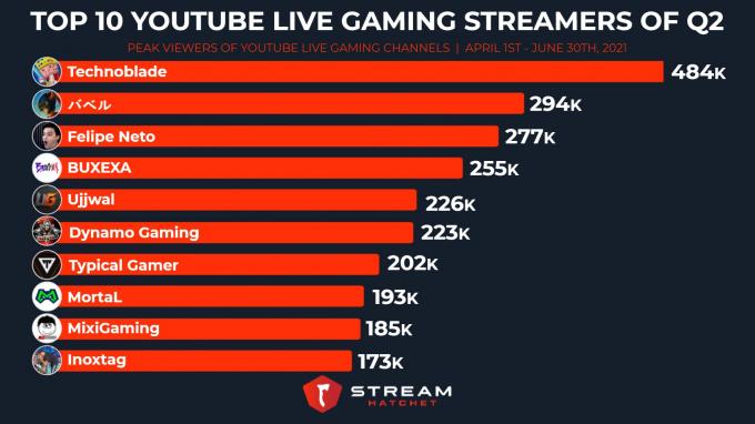 Độ Mixi lọt top 10 kênh gaming streamer xuất sắc nhất thế giới