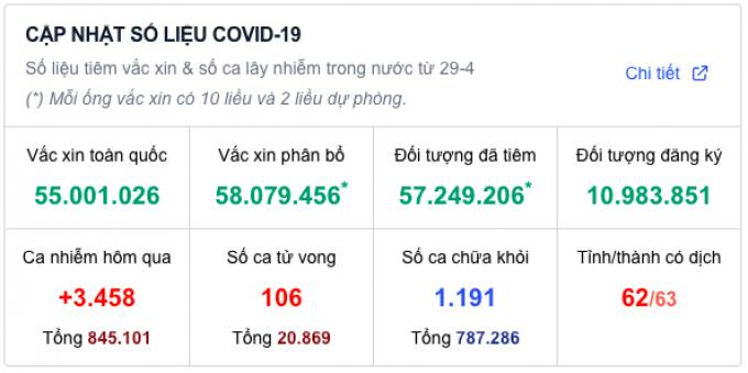 Tin sáng 14-10: Người dân đi lại không cần trình giấy xét nghiệm COVID-19
